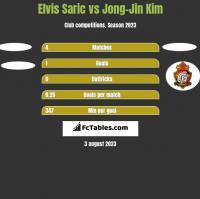 Elvis Saric vs Jong-Jin Kim h2h player stats
