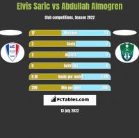 Elvis Saric vs Abdullah Almogren h2h player stats