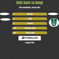 Elvis Saric vs Rangi h2h player stats