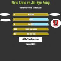 Elvis Saric vs Jin-Kyu Song h2h player stats