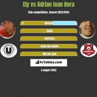 Ely vs Adrian Ioan Hora h2h player stats