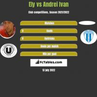Ely vs Andrei Ivan h2h player stats