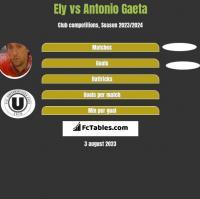 Ely vs Antonio Gaeta h2h player stats
