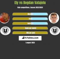 Ely vs Bogdan Vatajelu h2h player stats