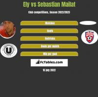 Ely vs Sebastian Mailat h2h player stats