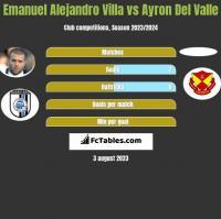 Emanuel Alejandro Villa vs Ayron Del Valle h2h player stats