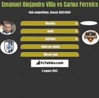 Emanuel Alejandro Villa vs Carlos Ferreira h2h player stats