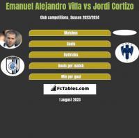 Emanuel Alejandro Villa vs Jordi Cortizo h2h player stats