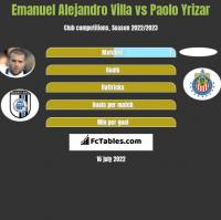 Emanuel Alejandro Villa vs Paolo Yrizar h2h player stats