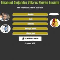 Emanuel Alejandro Villa vs Steven Lucumi h2h player stats