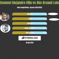 Emanuel Alejandro Villa vs Ake Arnaud Loba h2h player stats