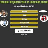 Emanuel Alejandro Villa vs Jonathan Suarez h2h player stats