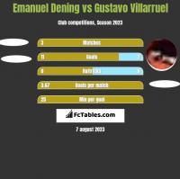 Emanuel Dening vs Gustavo Villarruel h2h player stats