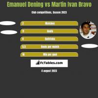 Emanuel Dening vs Martin Ivan Bravo h2h player stats