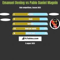 Emanuel Dening vs Pablo Daniel Magnin h2h player stats