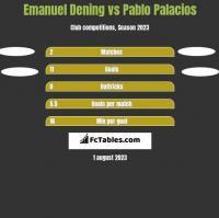 Emanuel Dening vs Pablo Palacios h2h player stats