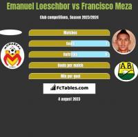Emanuel Loeschbor vs Francisco Meza h2h player stats