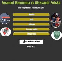 Emanuel Mammana vs Aleksandr Putsko h2h player stats