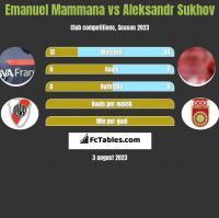Emanuel Mammana vs Aleksandr Sukhov h2h player stats