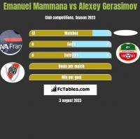 Emanuel Mammana vs Alexey Gerasimov h2h player stats