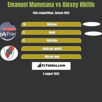Emanuel Mammana vs Alexey Nikitin h2h player stats