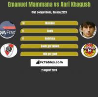 Emanuel Mammana vs Anri Khagush h2h player stats