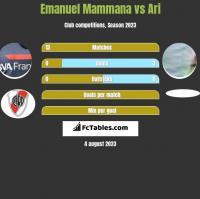 Emanuel Mammana vs Ari h2h player stats