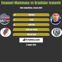 Emanuel Mammana vs Branislav Ivanovic h2h player stats