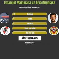 Emanuel Mammana vs Giya Grigalava h2h player stats