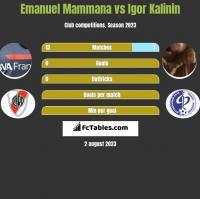 Emanuel Mammana vs Igor Kalinin h2h player stats