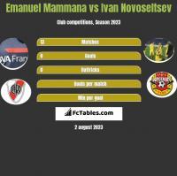 Emanuel Mammana vs Ivan Novoseltsev h2h player stats