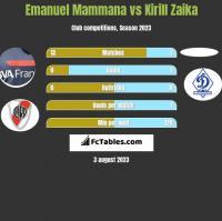 Emanuel Mammana vs Kirill Zaika h2h player stats