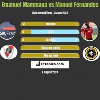 Emanuel Mammana vs Manuel Fernandes h2h player stats