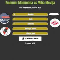 Emanuel Mammana vs Miha Mevlja h2h player stats