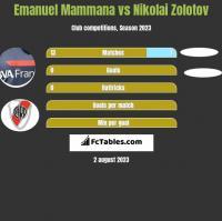 Emanuel Mammana vs Nikolai Zolotov h2h player stats