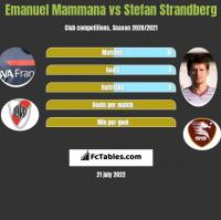 Emanuel Mammana vs Stefan Strandberg h2h player stats