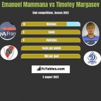 Emanuel Mammana vs Timofey Margasov h2h player stats