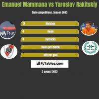 Emanuel Mammana vs Yaroslav Rakitskiy h2h player stats
