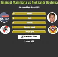 Emanuel Mammana vs Aleksandr Dovbnya h2h player stats