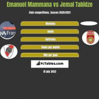Emanuel Mammana vs Jemal Tabidze h2h player stats