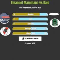 Emanuel Mammana vs Kaio h2h player stats