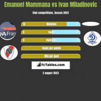 Emanuel Mammana vs Ivan Miladinovic h2h player stats