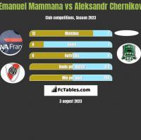 Emanuel Mammana vs Aleksandr Chernikov h2h player stats