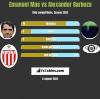 Emanuel Mas vs Alexander Barboza h2h player stats