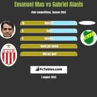 Emanuel Mas vs Gabriel Alanis h2h player stats