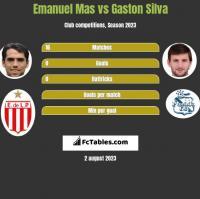 Emanuel Mas vs Gaston Silva h2h player stats