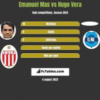Emanuel Mas vs Hugo Vera h2h player stats