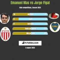 Emanuel Mas vs Jorge Figal h2h player stats