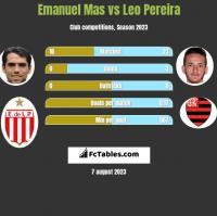 Emanuel Mas vs Leo Pereira h2h player stats