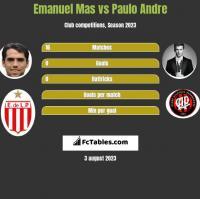 Emanuel Mas vs Paulo Andre h2h player stats